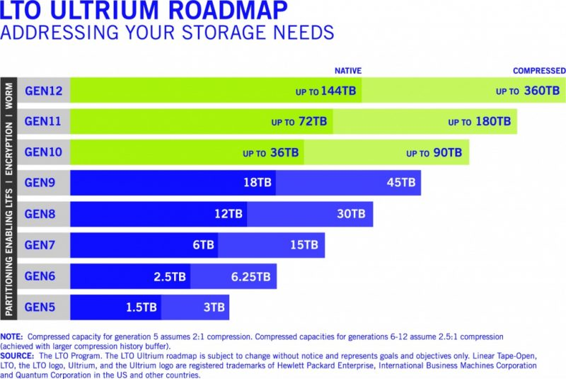 LTO Ultrium Roadmap