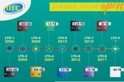 Features of LTO Technology over the Years